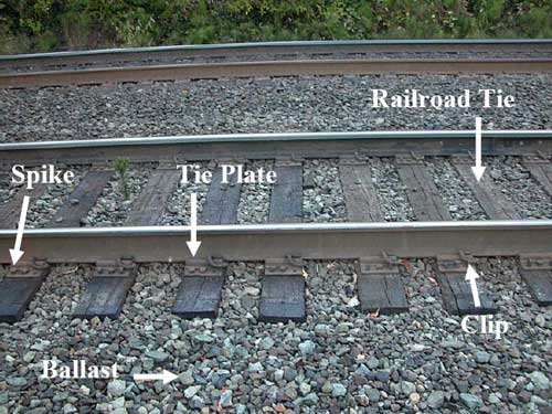 Arrows pointing out the railroad tie, spike, tie plate, clip, and ballast of the railroad track.