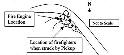 Drawing Location of Fire Engine and firefighters