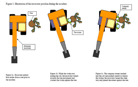 Figure 1. Illustration of the excavator position during the accident.