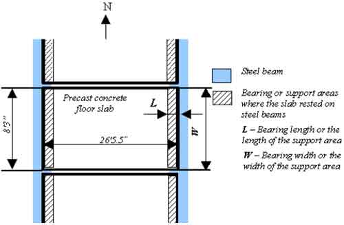 floor slab positions