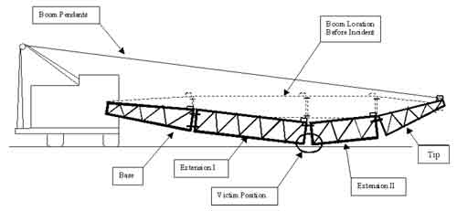 Layout Diagram of the Crane