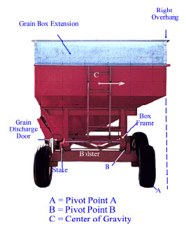 detailed photo of gravity flow wagon