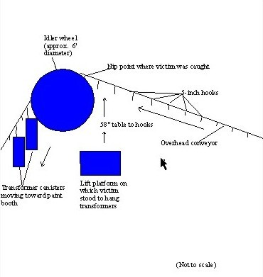 diagram of the incident scene