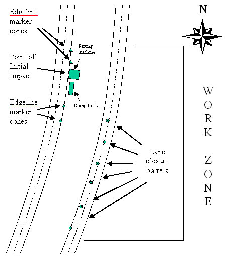 Figure 1. Work zone diagram (not to scale).