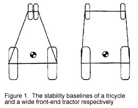 stability baselines of a tricycle and a wide      front-end tractor respectively
