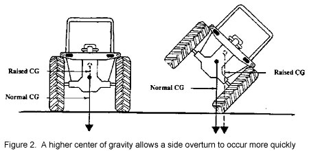 higher center of gravity allows a side overturn to      occur more quickly