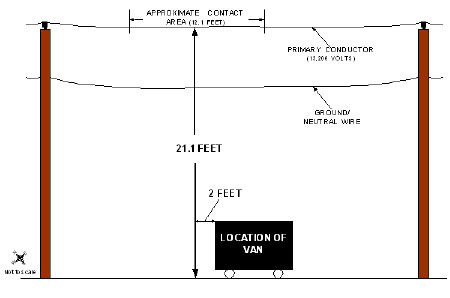 Diagram. The overhead powerlines layout at the incident scene