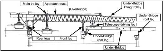 Main components of the cantilever launching gantry.