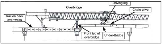 Position of launching gantry at start of launch. Front leg of overbridge is at end of completed bridge.