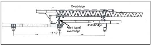 Overbridge moved to about 12 feet from the end of the newly completed bridge deck.
