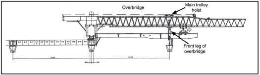 Front leg of overbridge is lifted with main trolley hoist and moved forward to the next pier.