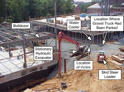 Locations of bulldozer following the incident, victim, other equipment, skid steer loader, hydraulic excavator, gravel truck and water cooler.