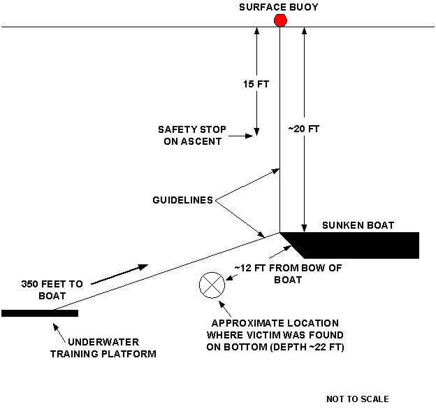 Profile of Incident Site