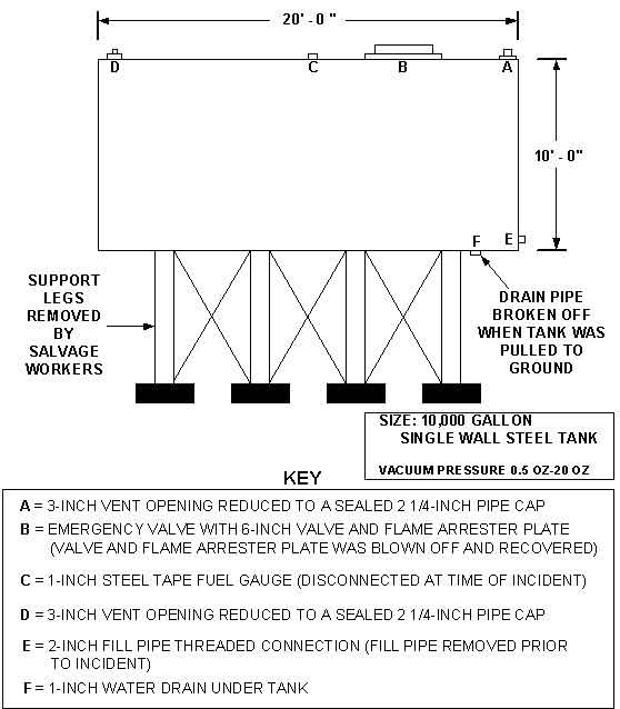 Diagram 2: Drawing of Fuel Tank #1 showing the vent openings, drain pipe, and support legs.