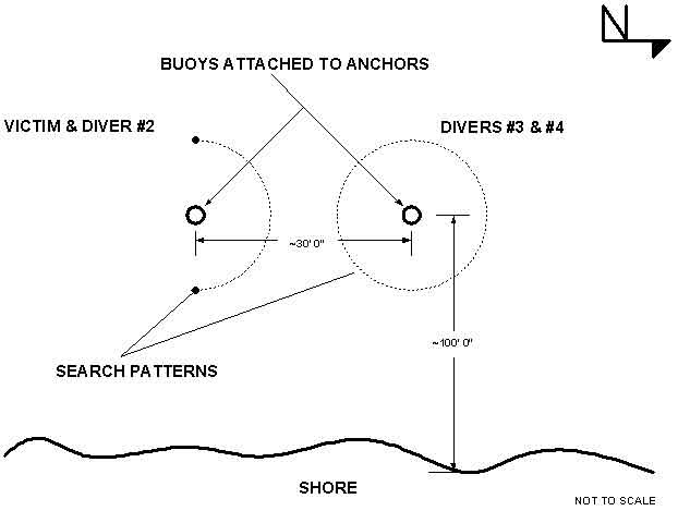 Diagram: Drawing of the search pattern used by the victim and Diver #2 and the search pattern used by Divers #3 & #4.