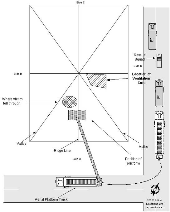 Diagram. View of roof and aerial platform from above
