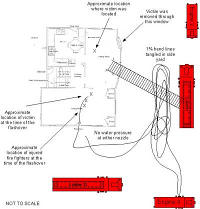 Diagram 2. Aerial view of incident scene at the time of the flashover