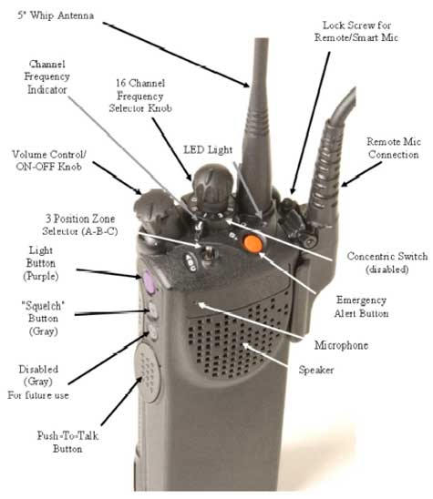 Photo 2. Type of hand-held radio used by victim