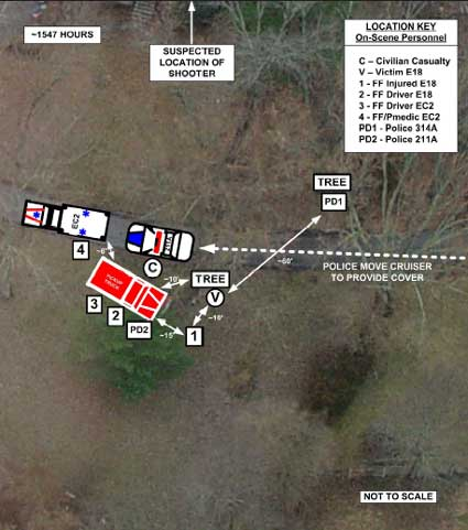 Aerial view of incident scene depicting location of on-scene personnel following second shooting and shotgun blast.