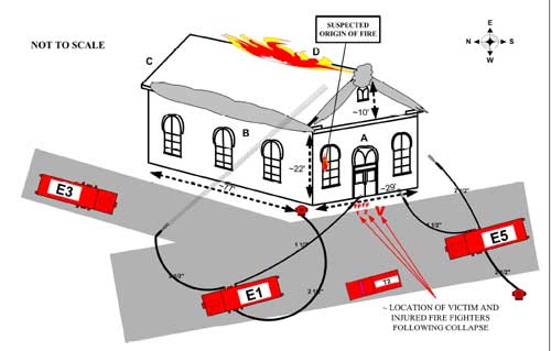 Diagram. Incident scene of church fire.