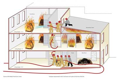 drawing of fire fighters attacking the live burn training structure