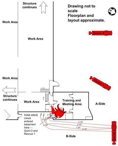 location of hose lines and fire origin.