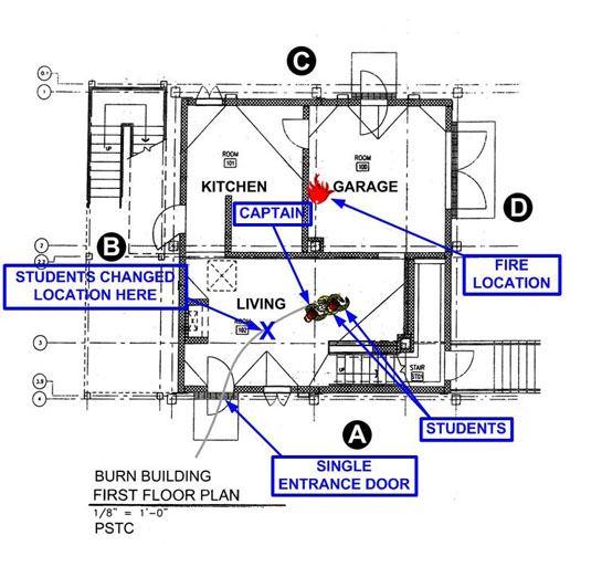 diagram of training house