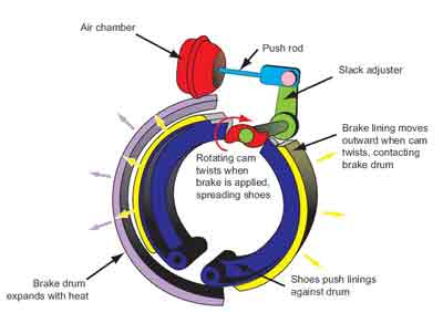 fire engine air brake diagram example electrical wiring diagram u2022 rh huntervalleyhotels co On a Commercial Vehicle Air Brake Diagram Air Brake Drum Diagram