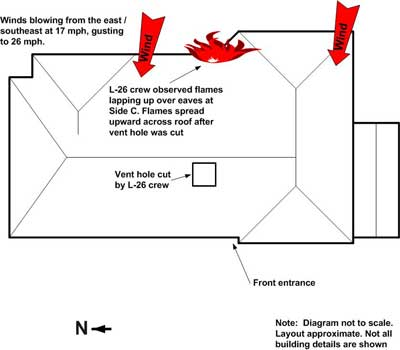 location of roof vent hole
