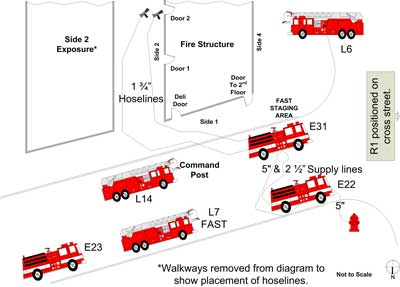 location of fire trucks and hoselines