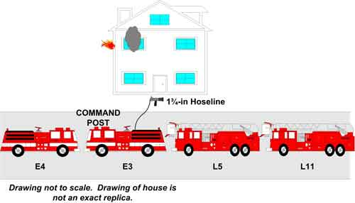 Command Post and Hoseline