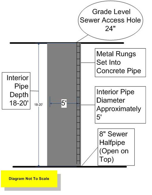Dimensions of sewer pipe