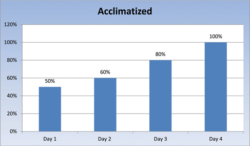 Bar graph of a proposed work schedule for acclimatized fire fighters