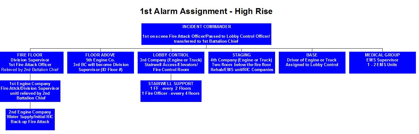 first alarm assignment
