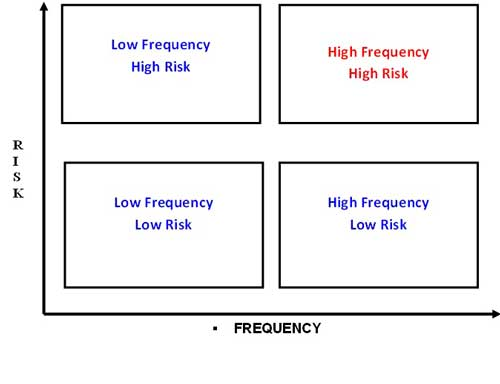 frequency and risk graph