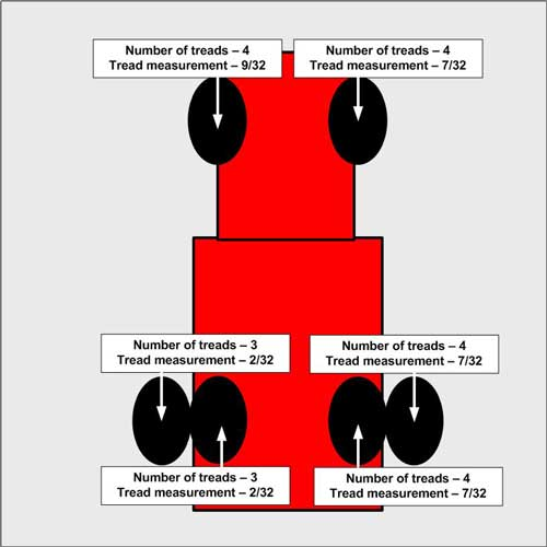 tire tread information