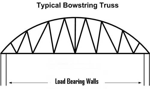 typical bowstring truss