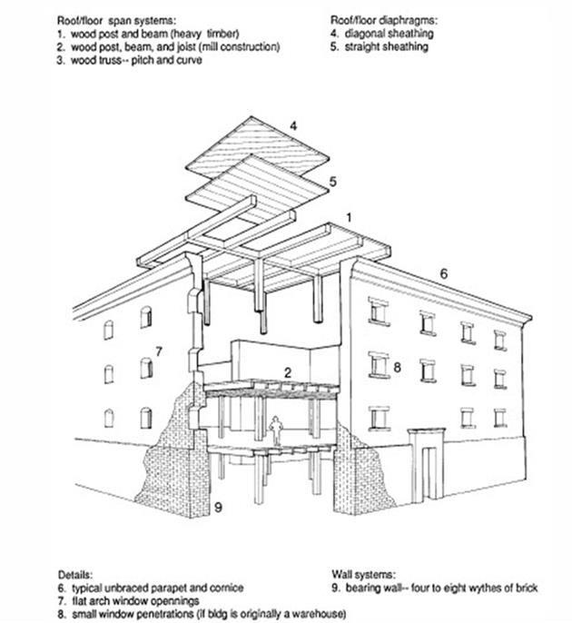ontario building code pdf occupancy load