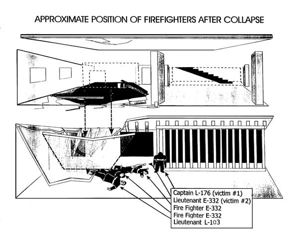 Approximate position of Fire Fighters after collapse