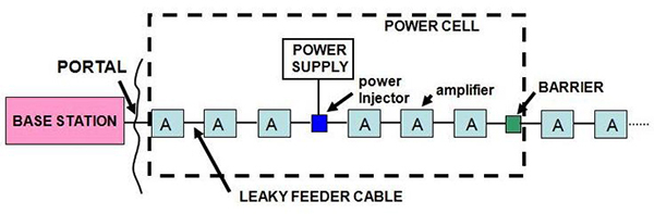 Cdc Mining Basic Wireless Communication And Electronic