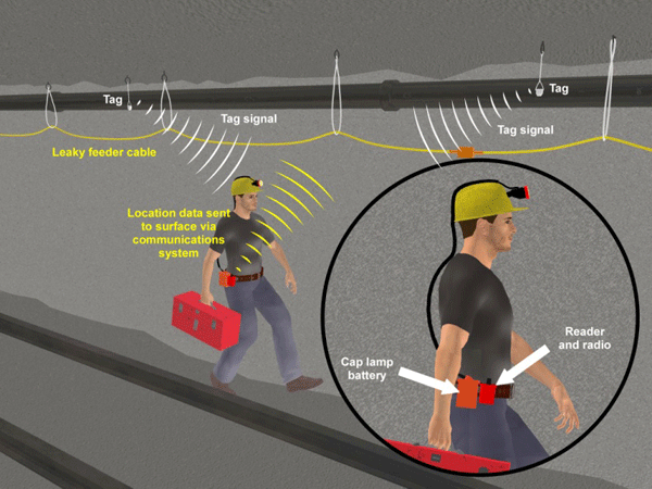 Cdc  Mining  Advanced Wireless Communication And Tracking Tutorial 3  Niosh. Insurance Against Identity Theft. Medications For Obesity Sunnyvale Dental Care. Cheap Moving Companies State To State. Aarp Medicare Supplement Insurance Plan. Cloud Apps For Small Business. How To Fund Your Business Plumber Norwalk Ct. Small Business Group Medical Insurance. How To Obtain Leadership Skills