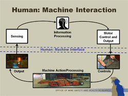 human machine interactions