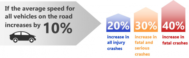 chart showing motor vehicle crash increases if average speed increases
