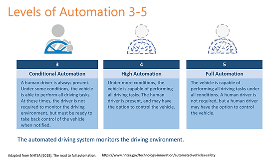 Automation Levels 3-5: Level 3: Vehicle can perform all driving tasks under some conditions, but human driver must be ready to take control when notified Level 4: Vehicle can perform all driving tasks under more conditions, but human driver is present Level 5: Full automation, with no human driver required