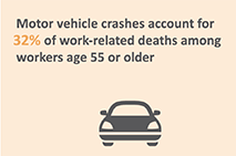 Older Driver animated GIF - Motor vehicle crashes account for 32% of work-related deaths among workers age 55 or older.