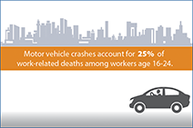 Motor vehicle crashes account for 25% of work-related deaths among workers age 16-24. Keep young drivers safe at work.