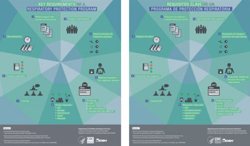 Key Requirements of Respiratory Protection Program Infographic