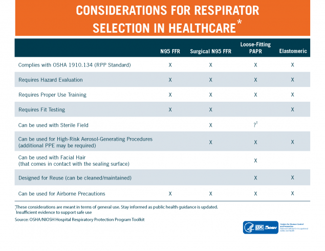 Considerations for Respirator Selection in Healthcare