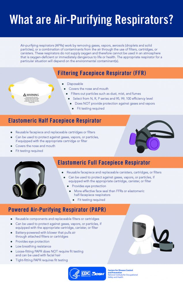 What are Air-Purifying Respirators?