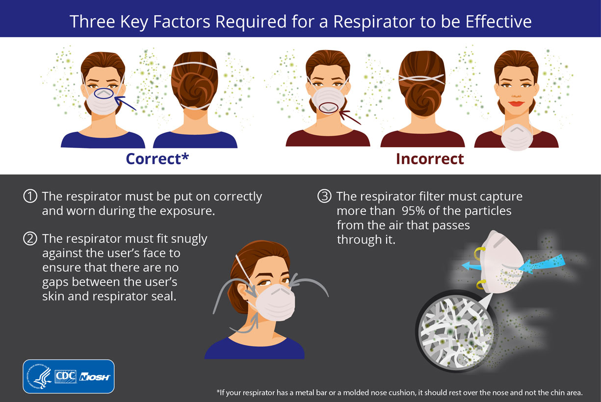 There are Facial hair respirator know